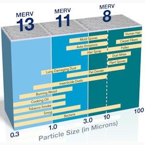 MERV-Air-Filter-Chart